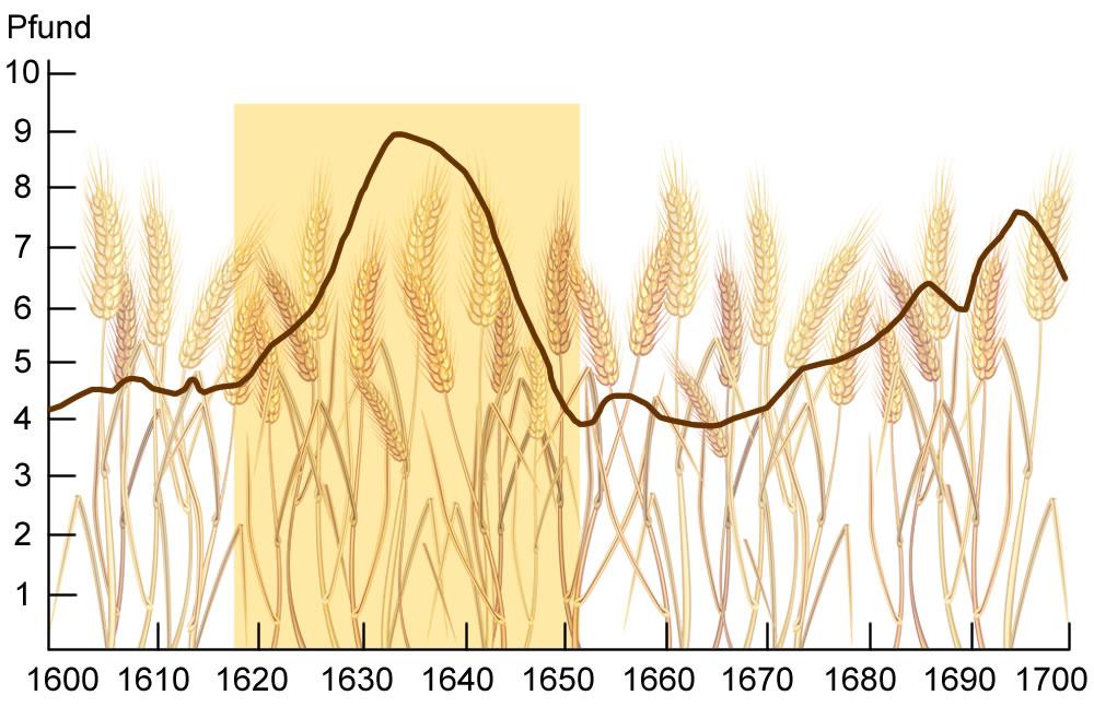 Getreidepreise in Basel 1600–1700 (Pfund pro Sack Roggen)