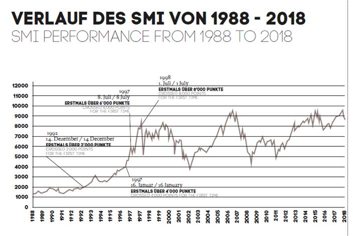 SMI Index.