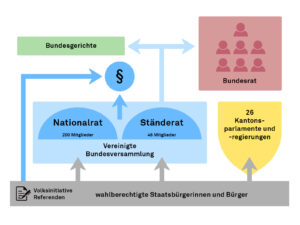 Das politische System der Schweiz.